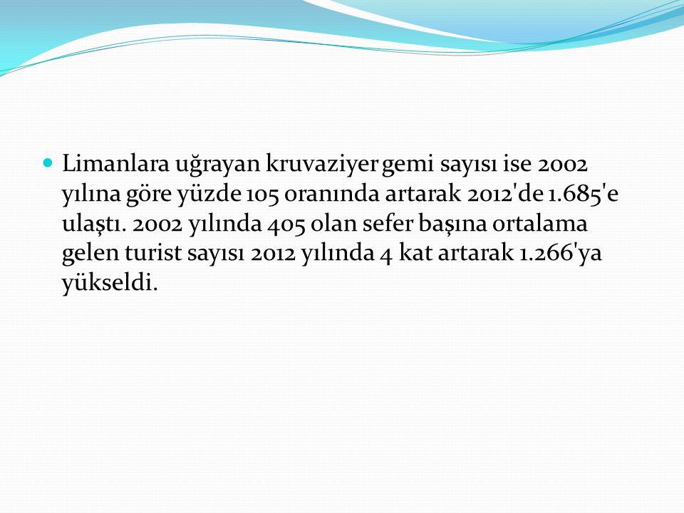 Limanlara uğrayan kruvaziyer gemi sayısı ise 2002 yılına göre yüzde 105 oranında artarak 2012 de 1.685 e ulaştı.