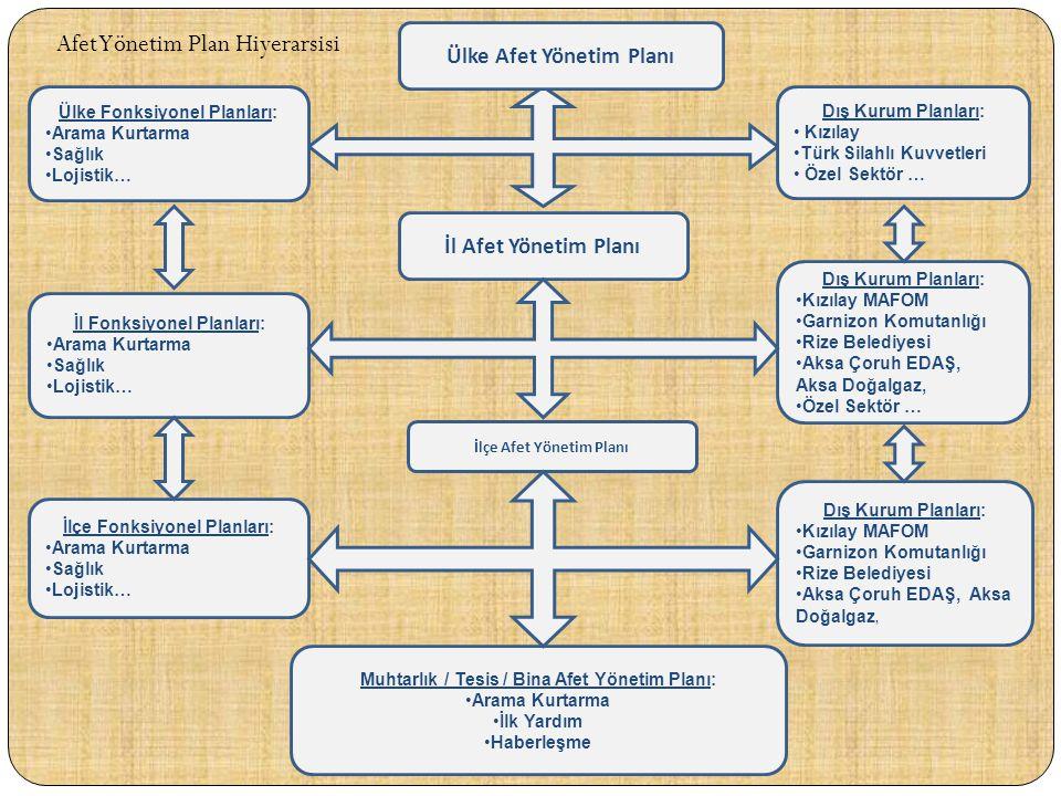Ülke Afet Yönetim Planı İlçe Afet Yönetim Planı