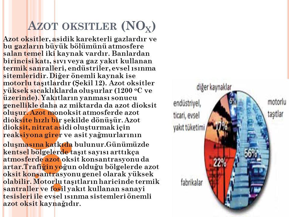 Azot oksitler (NOx)
