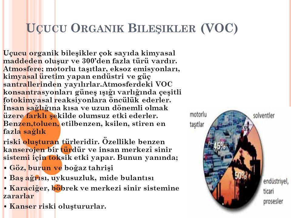 Uçucu Organik Bileşikler (VOC)
