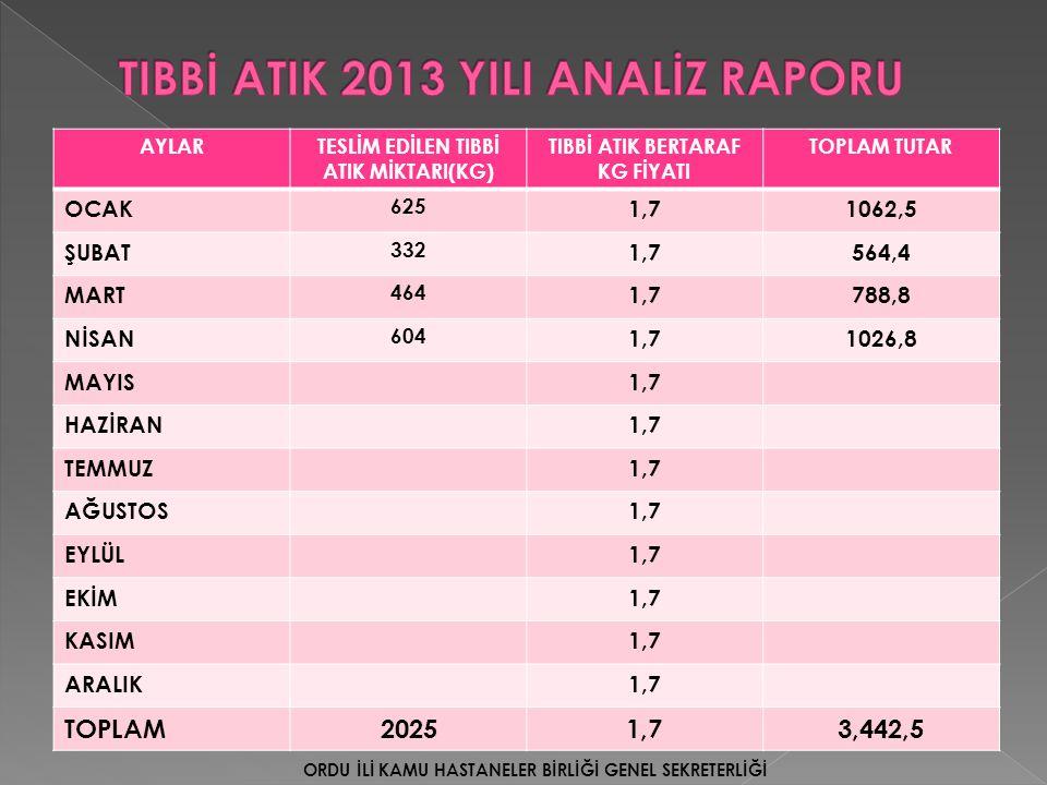 TIBBİ ATIK 2013 YILI ANALİZ RAPORU