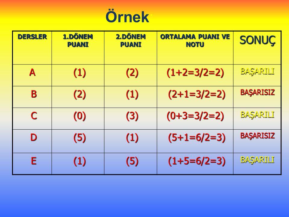 Örnek: SONUÇ A (1) (2) (1+2=3/2=2) B (2+1=3/2=2) C (0) (3) (0+3=3/2=2)