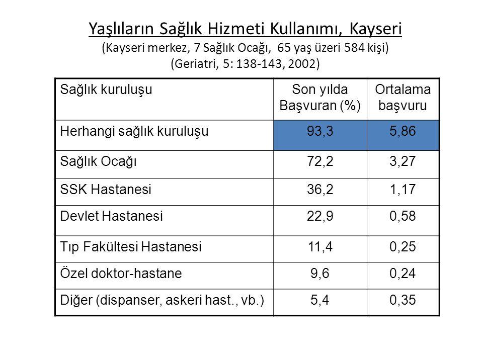 Yaşlıların Sağlık Hizmeti Kullanımı, Kayseri (Kayseri merkez, 7 Sağlık Ocağı, 65 yaş üzeri 584 kişi) (Geriatri, 5: 138-143, 2002)