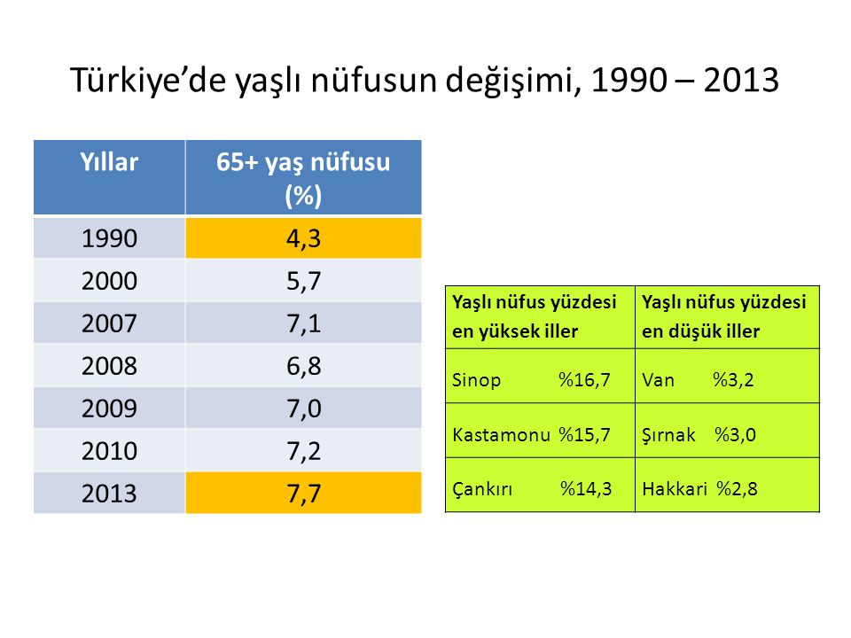 Türkiye'de yaşlı nüfusun değişimi, 1990 – 2013