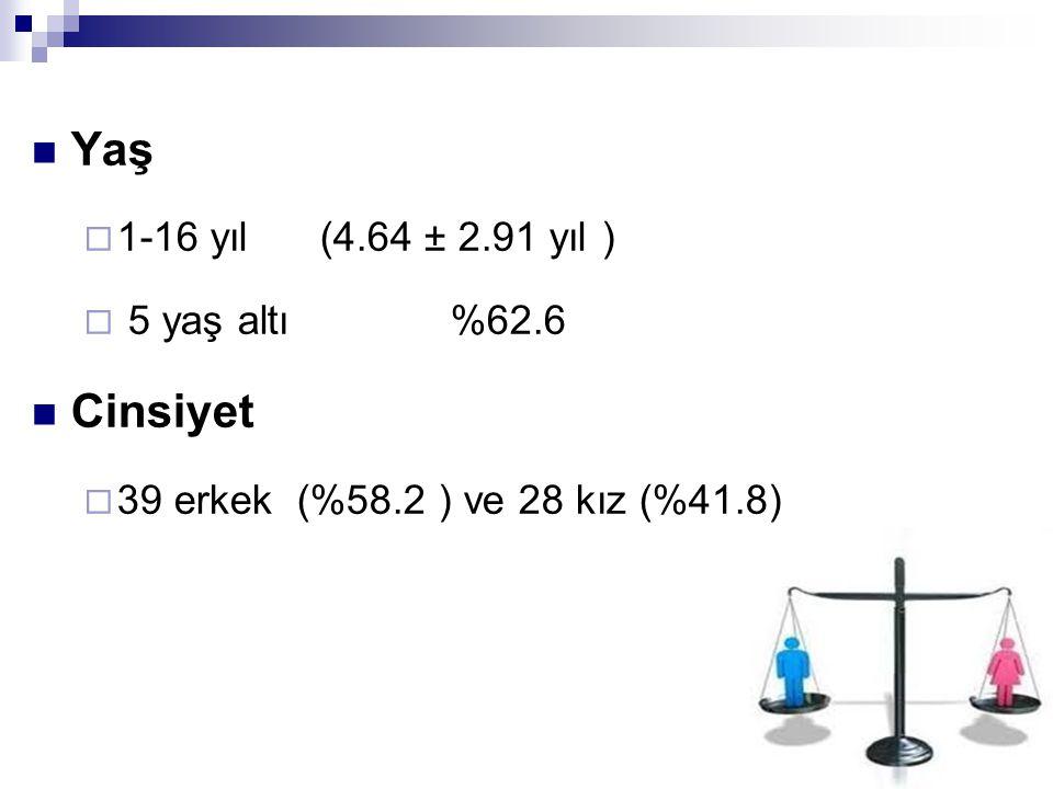 Yaş Cinsiyet 1-16 yıl (4.64 ± 2.91 yıl ) 5 yaş altı %62.6