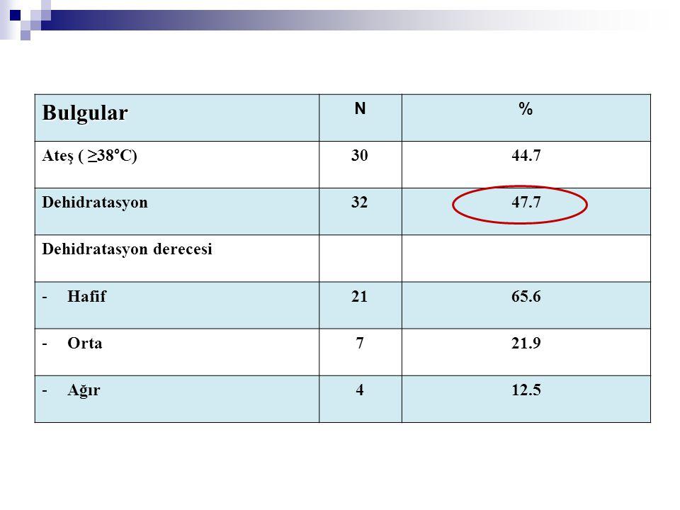 Bulgular N % Ateş ( ≥38°C) 30 44.7 Dehidratasyon 32 47.7