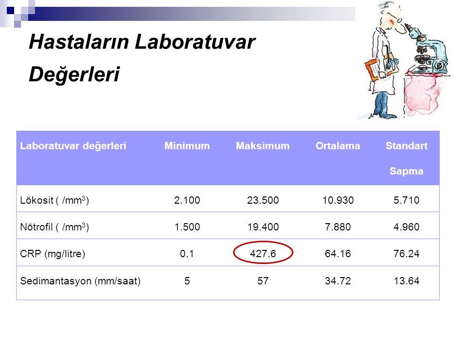 Hastaların Laboratuvar Değerleri