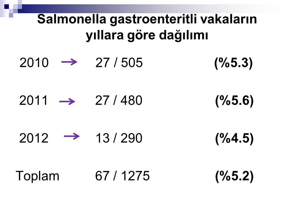 Salmonella gastroenteritli vakaların yıllara göre dağılımı