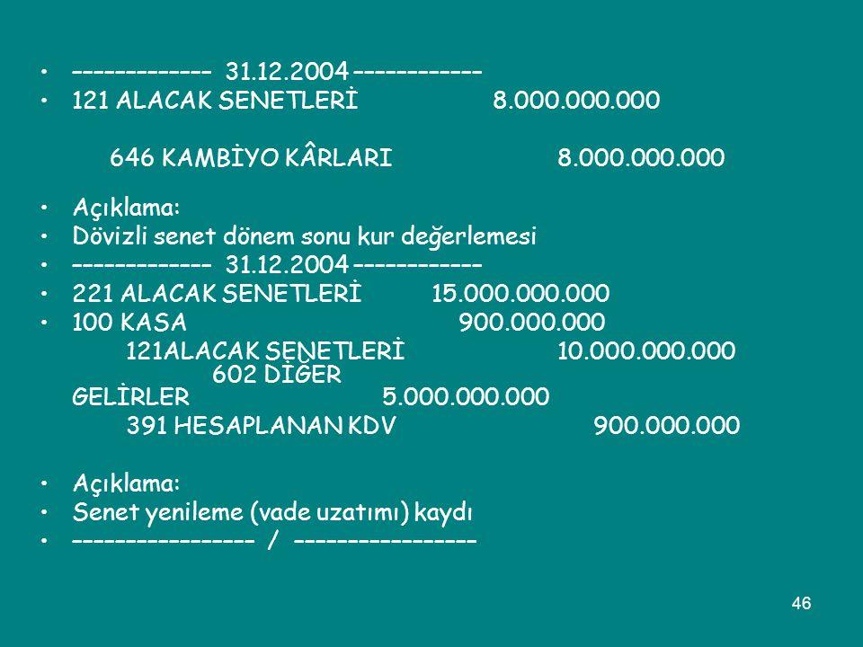 ––––––––––––– 31.12.2004 ––––––––––––