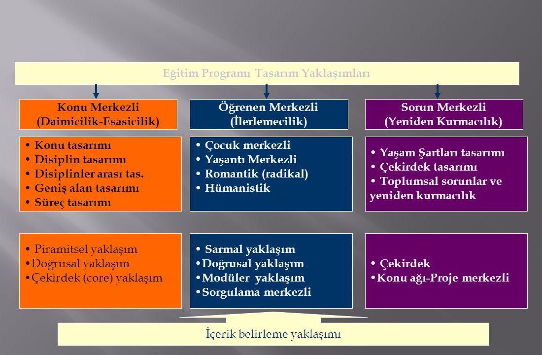 Eğitim Programı Tasarım Yaklaşımları (Daimicilik-Esasicilik)