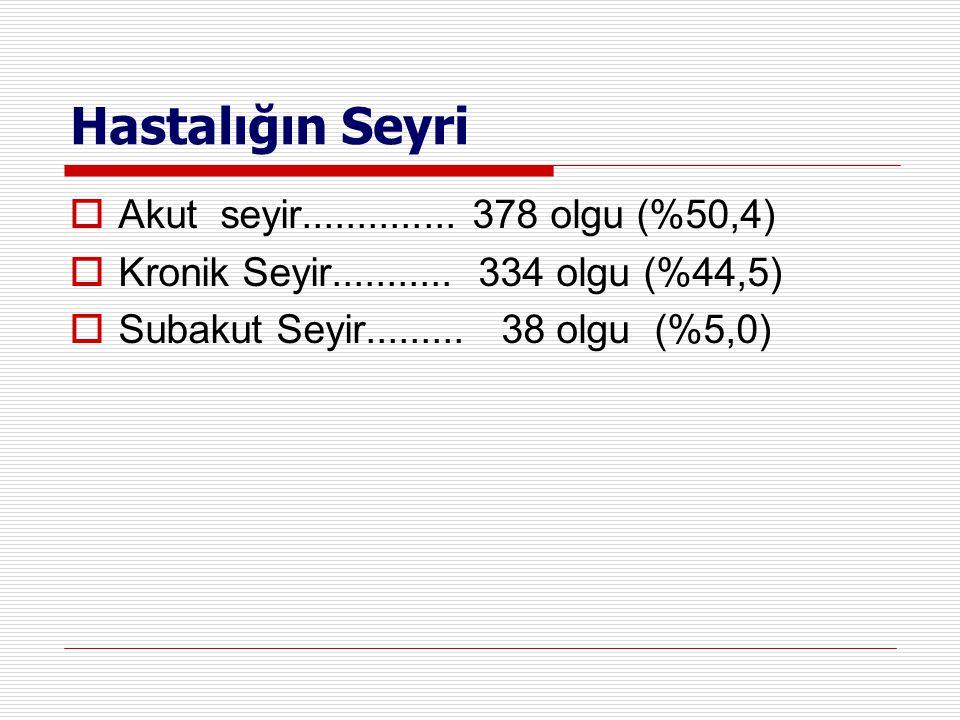 Hastalığın Seyri Akut seyir.............. 378 olgu (%50,4)