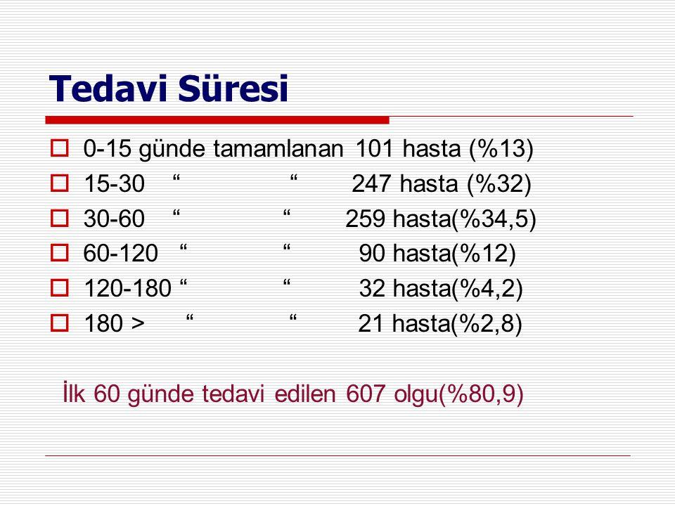 Tedavi Süresi 0-15 günde tamamlanan 101 hasta (%13)