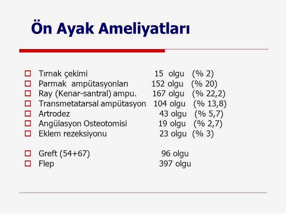 Ön Ayak Ameliyatları Tırnak çekimi 15 olgu (% 2)
