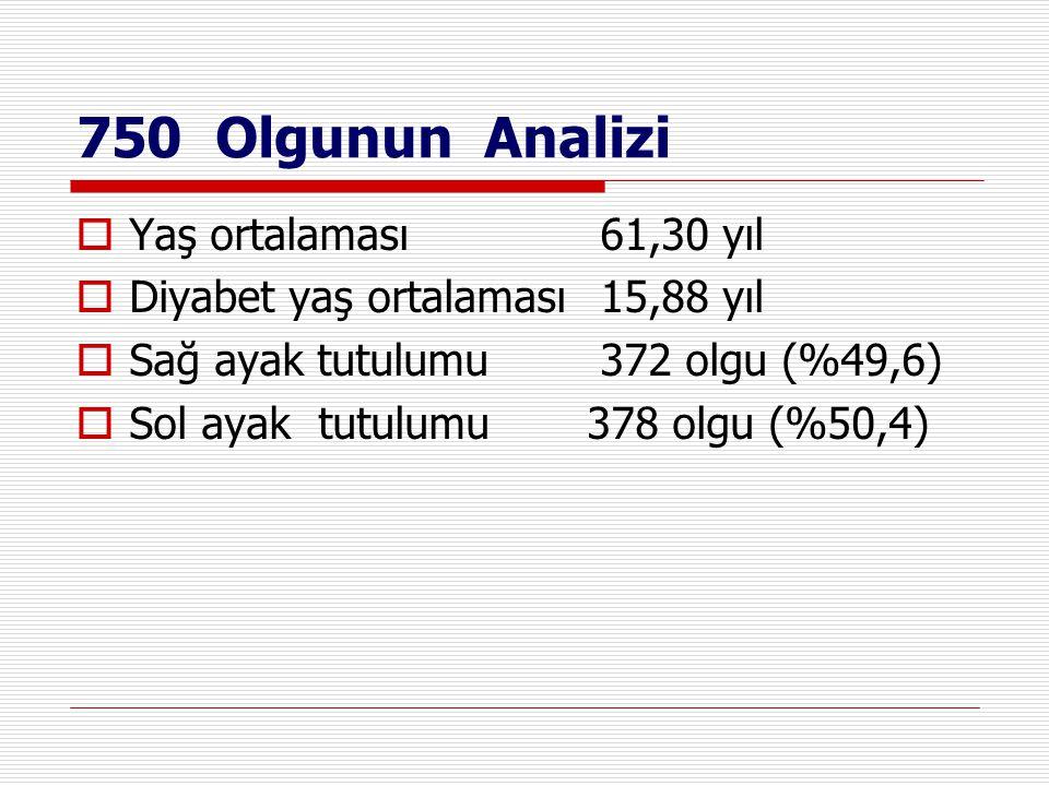 750 Olgunun Analizi Yaş ortalaması 61,30 yıl