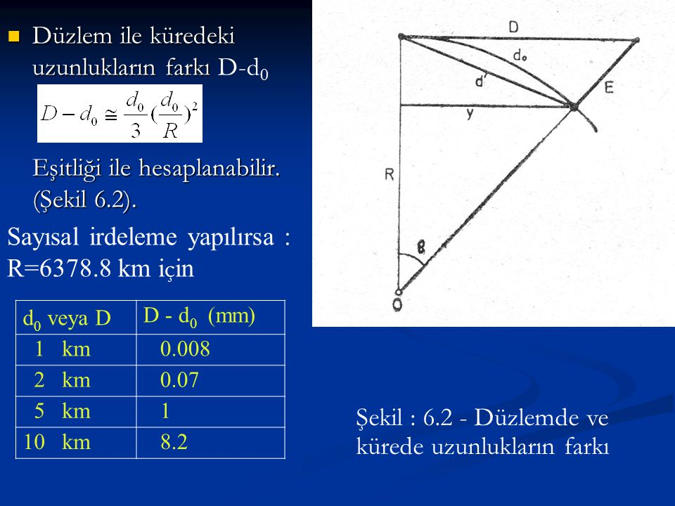Şekil : 6.2 - Düzlemde ve kürede uzunlukların farkı