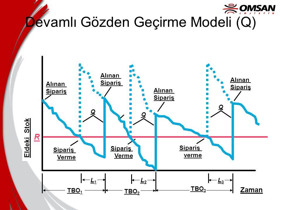 Devamlı Gözden Geçirme Modeli (Q)