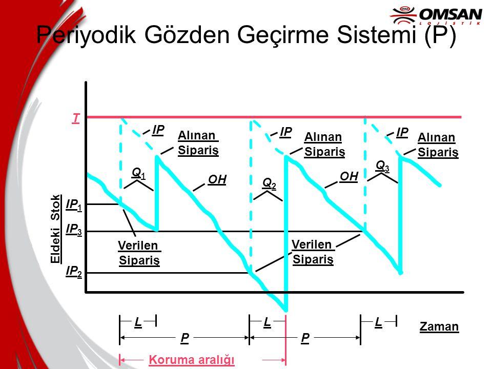 Periyodik Gözden Geçirme Sistemi (P)