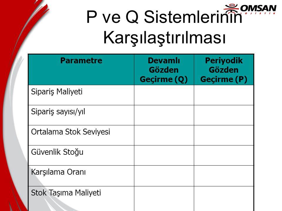 P ve Q Sistemlerinin Karşılaştırılması