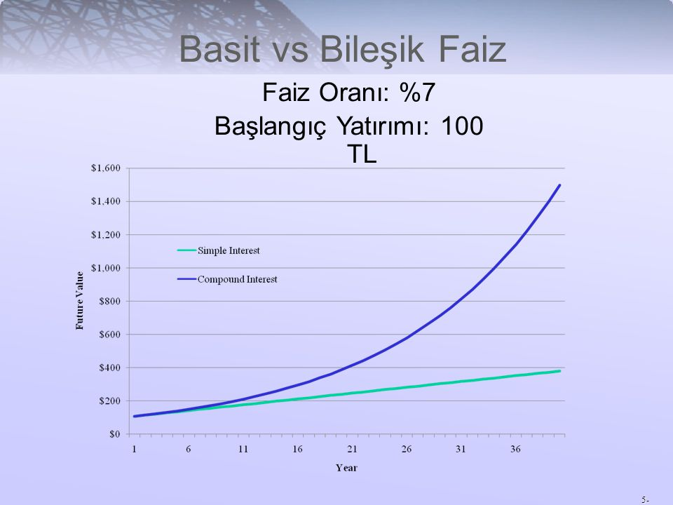 Başlangıç Yatırımı: 100 TL