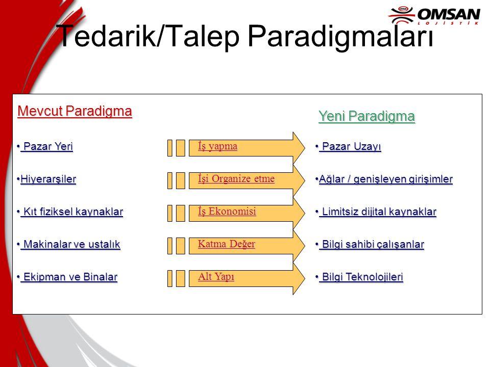 Tedarik/Talep Paradigmaları