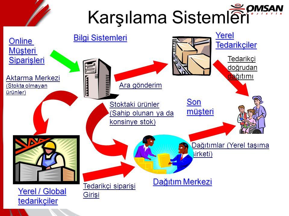 Karşılama Sistemleri Yerel Tedarikçiler Bilgi Sistemleri Online