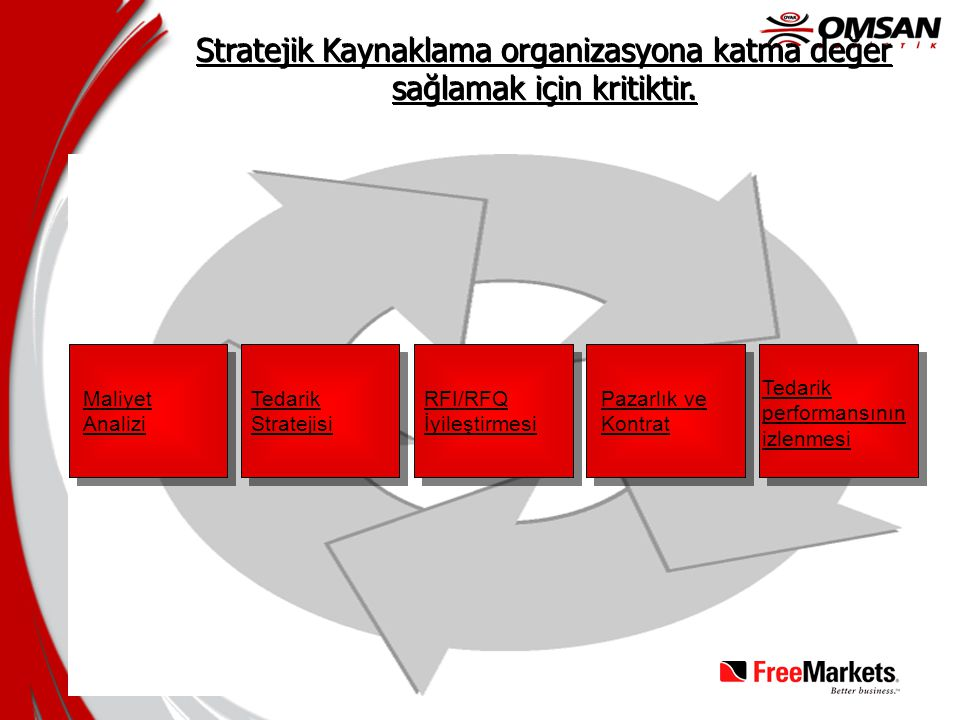 Stratejik Kaynaklama organizasyona katma değer sağlamak için kritiktir.
