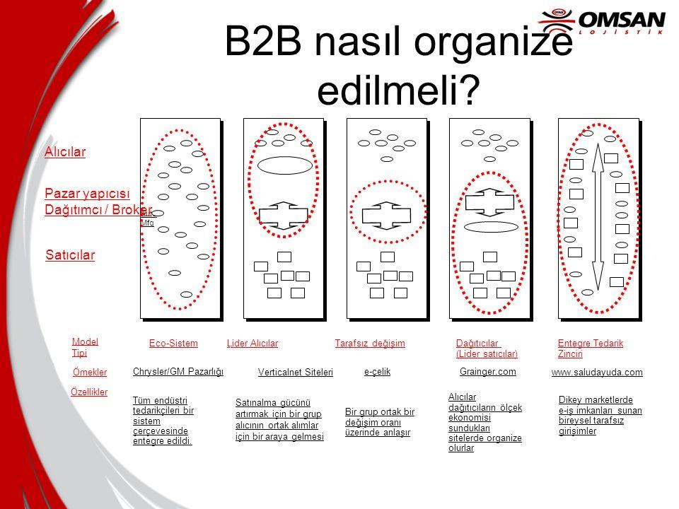 B2B nasıl organize edilmeli