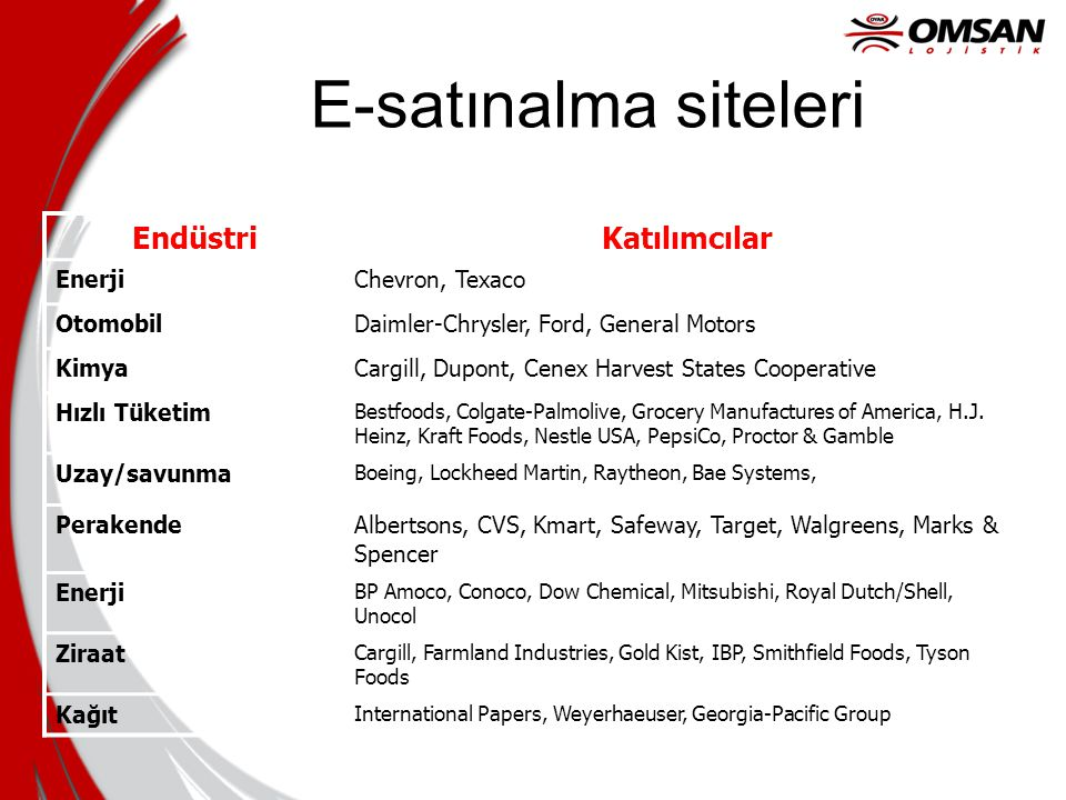 E-satınalma siteleri Endüstri Katılımcılar Enerji Chevron, Texaco