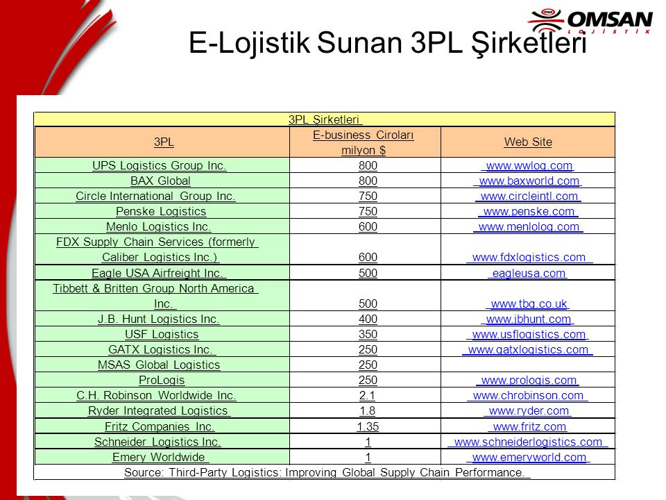 E-Lojistik Sunan 3PL Şirketleri