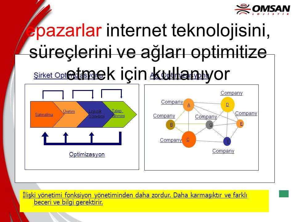 epazarlar internet teknolojisini, süreçlerini ve ağları optimitize etmek için kullanıyor