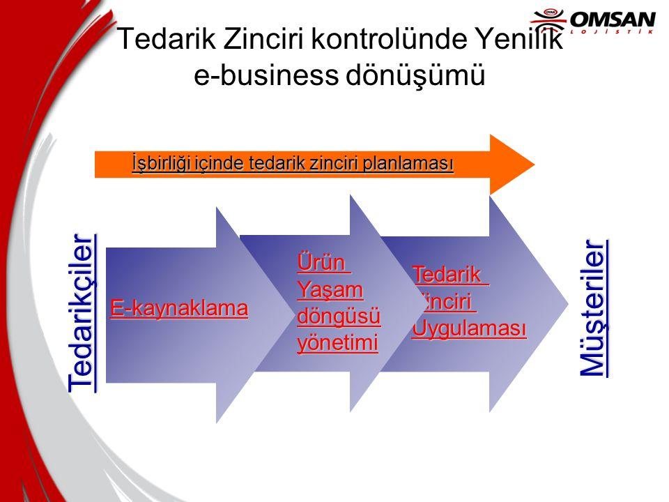 Tedarik Zinciri kontrolünde Yenilik e-business dönüşümü
