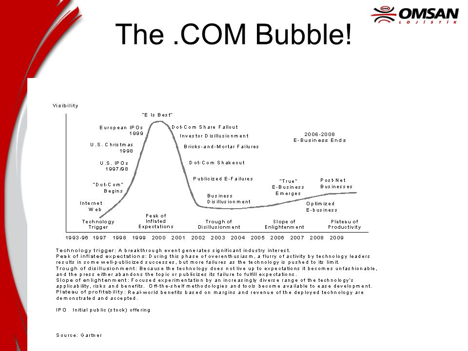 The .COM Bubble!