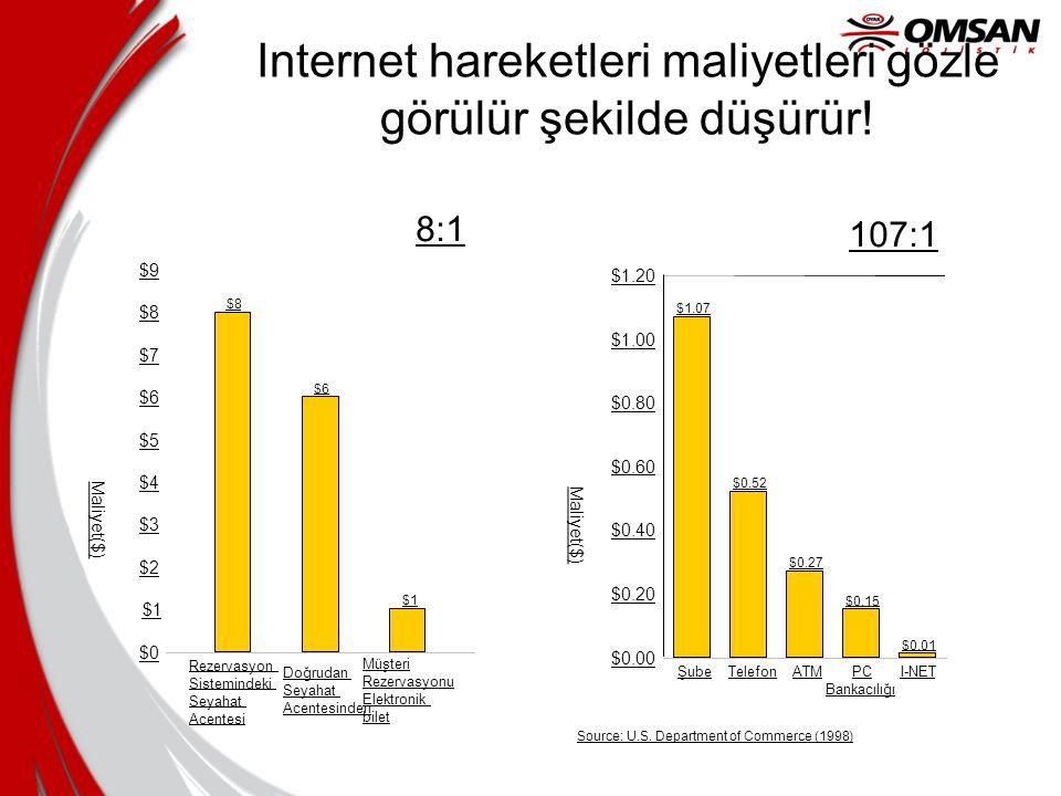 Internet hareketleri maliyetleri gözle görülür şekilde düşürür!