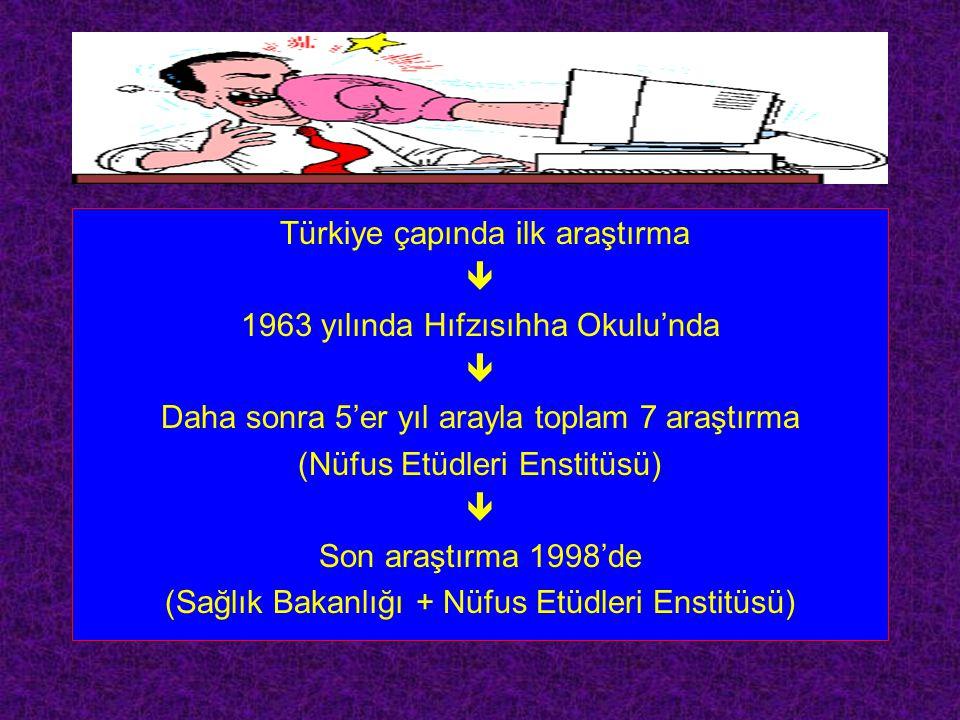 Türkiye çapında ilk araştırma  1963 yılında Hıfzısıhha Okulu'nda