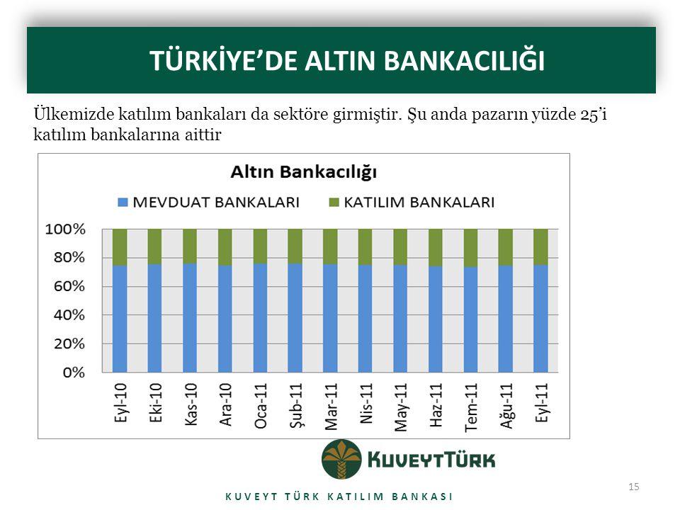 TÜRKİYE'DE ALTIN BANKACILIĞI KUVEYT TÜRK KATILIM BANKASI