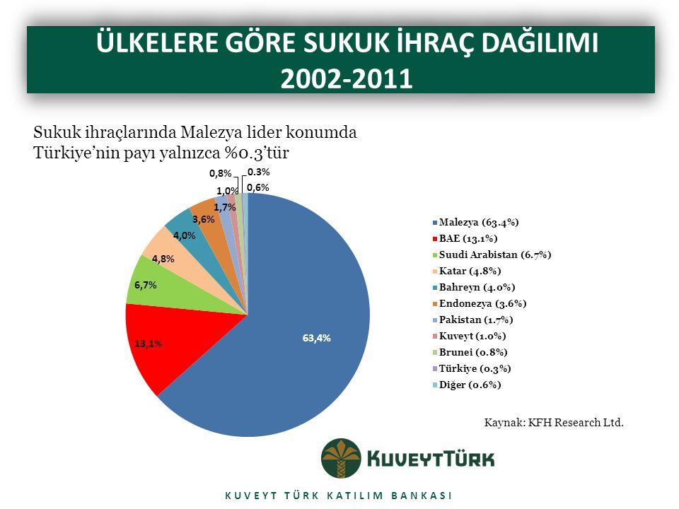 CALIBRI BOLD 42 pt ÜLKELERE GÖRE SUKUK İHRAÇ DAĞILIMI 2002-2011