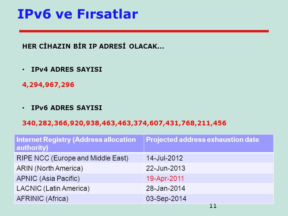 IPv6 ve Fırsatlar Internet Registry (Address allocation authority)