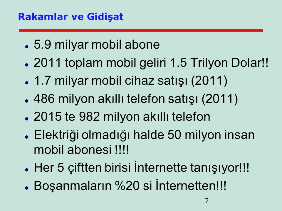 2011 toplam mobil geliri 1.5 Trilyon Dolar!!