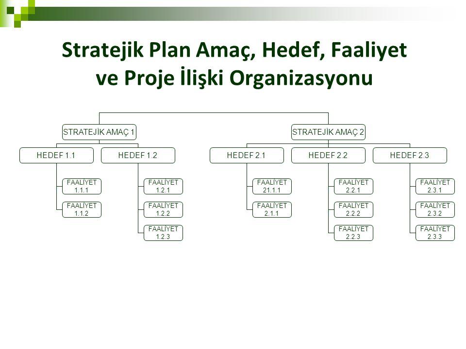Stratejik Plan Amaç, Hedef, Faaliyet ve Proje İlişki Organizasyonu