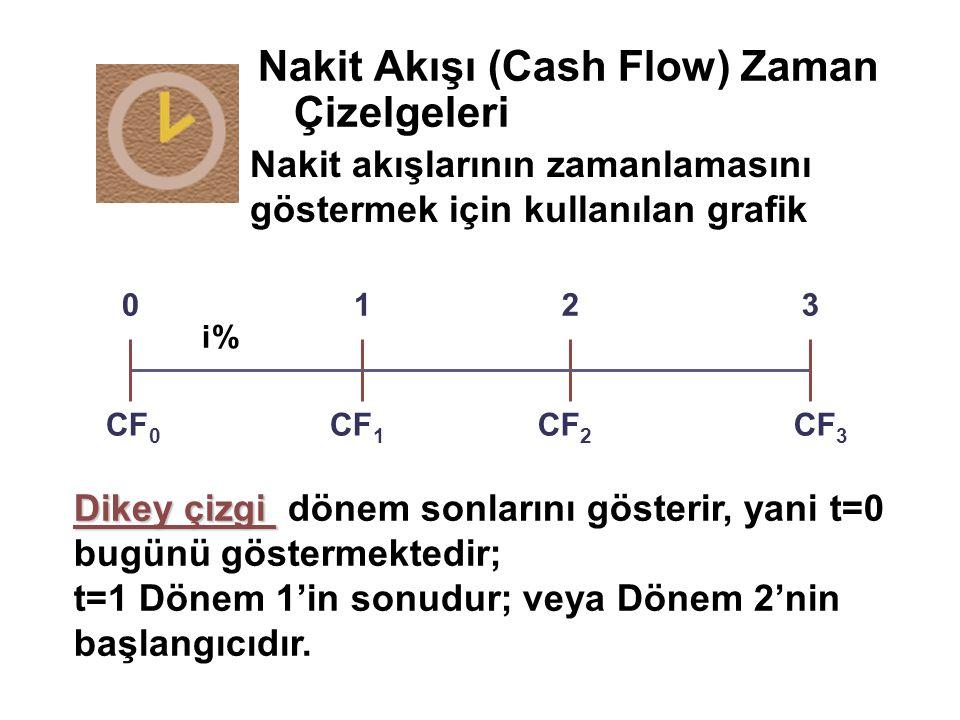Nakit Akışı (Cash Flow) Zaman Çizelgeleri