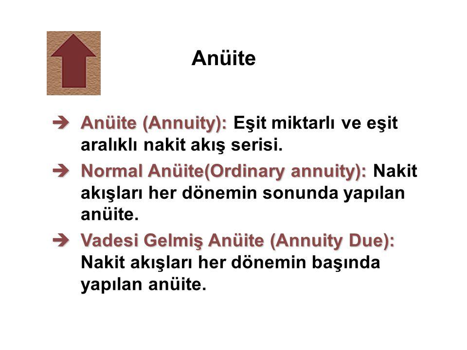 Anüite Anüite (Annuity): Eşit miktarlı ve eşit aralıklı nakit akış serisi.