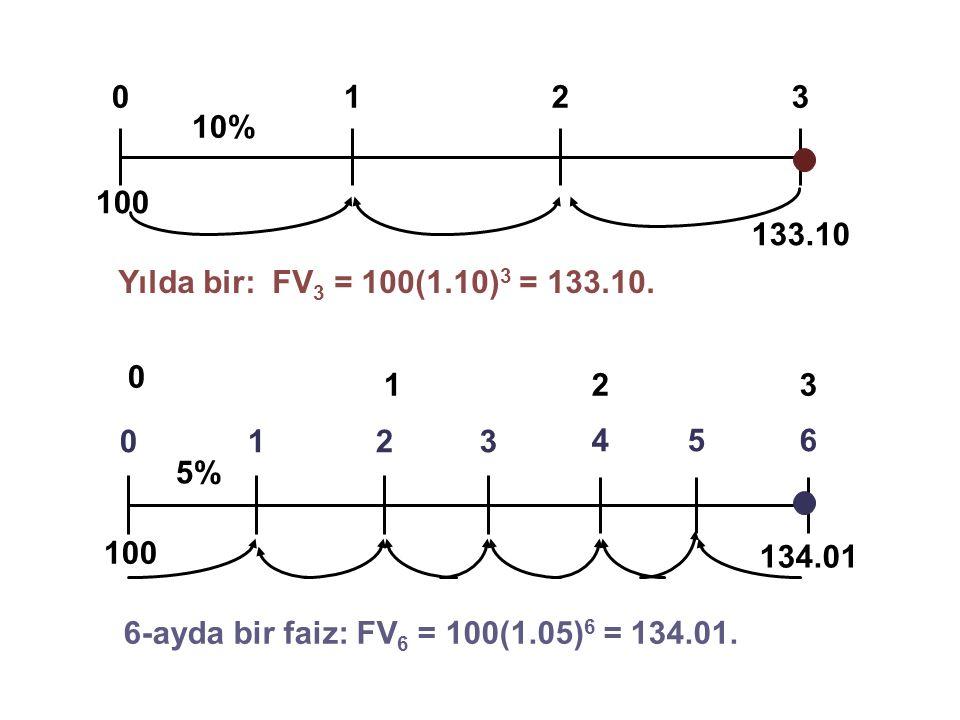 1 2. 3. 10% 100. 133.10. Yılda bir: FV3 = 100(1.10)3 = 133.10. 1. 2. 3. 5% 4. 5. 6. 134.01.