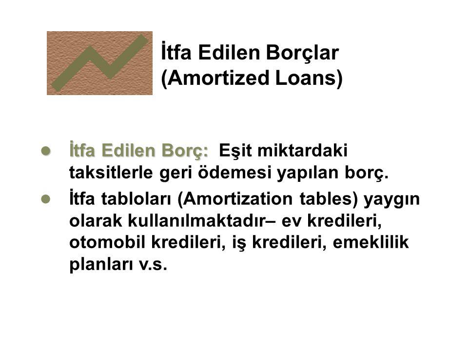 İtfa Edilen Borçlar (Amortized Loans)
