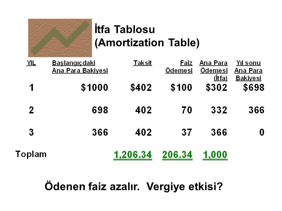 İtfa Tablosu (Amortization Table) Ödenen faiz azalır. Vergiye etkisi