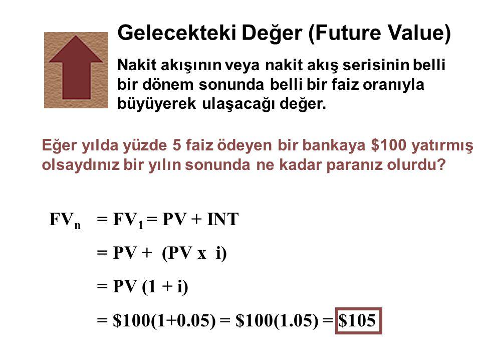 Gelecekteki Değer (Future Value)