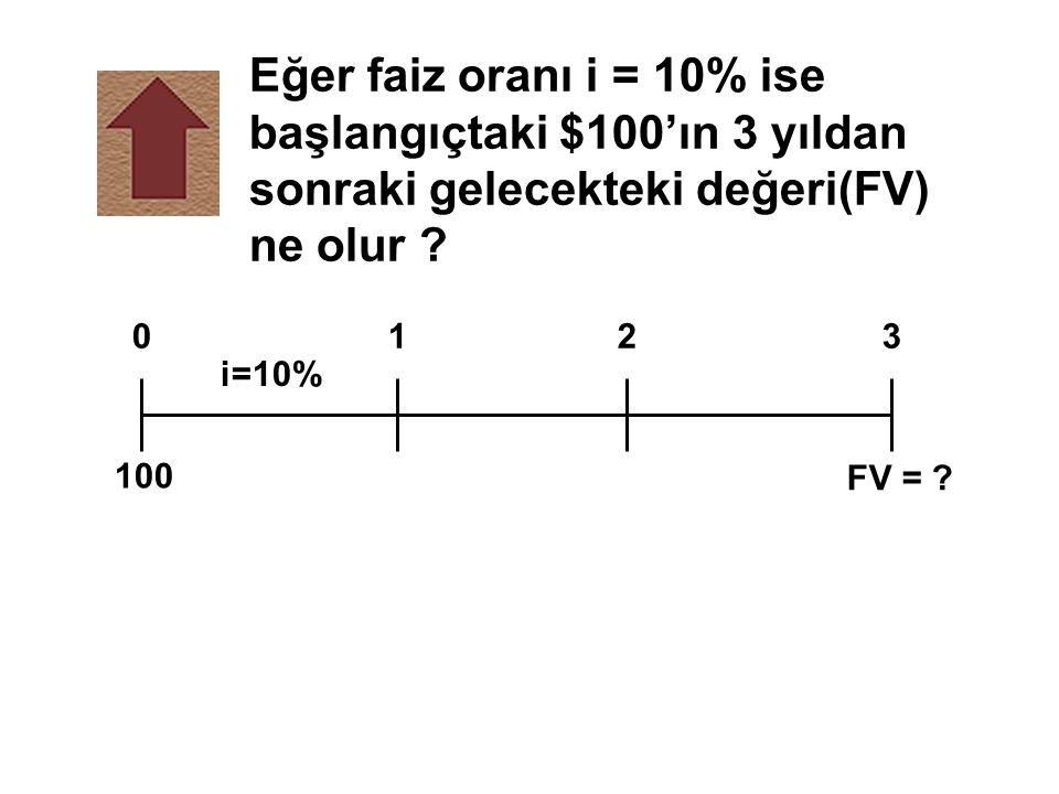 Eğer faiz oranı i = 10% ise başlangıçtaki $100'ın 3 yıldan sonraki gelecekteki değeri(FV) ne olur