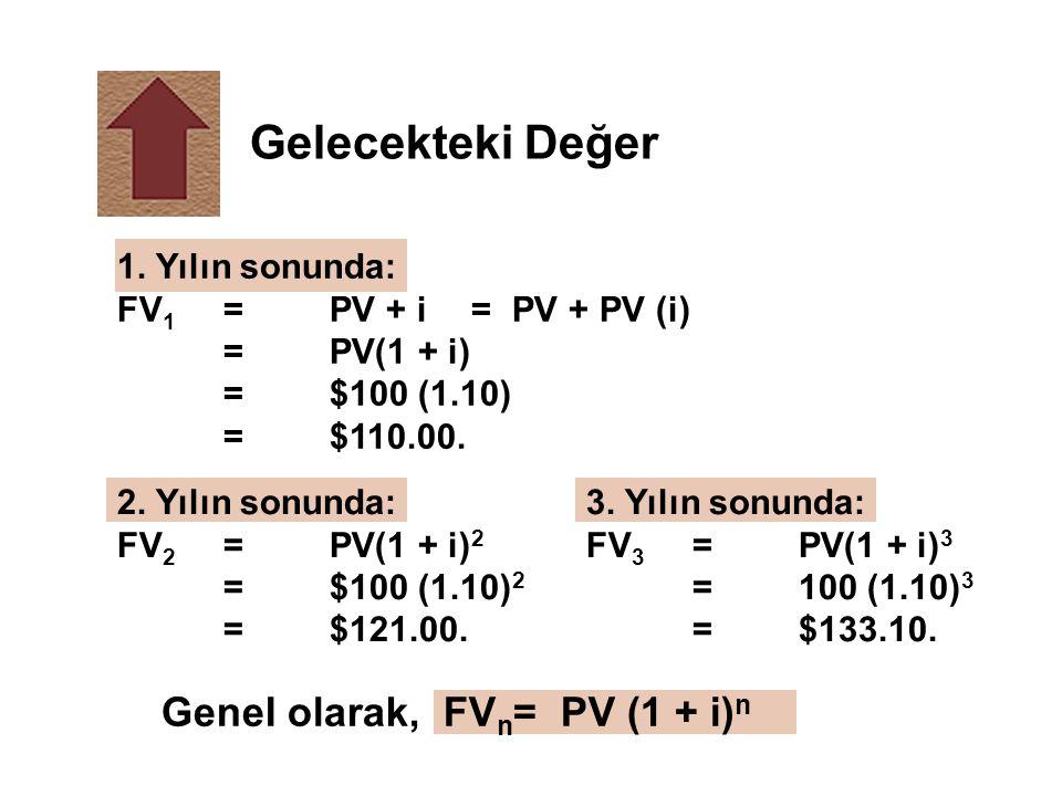 Gelecekteki Değer GeneI olarak, FVn= PV (1 + i)n 1. Yılın sonunda: