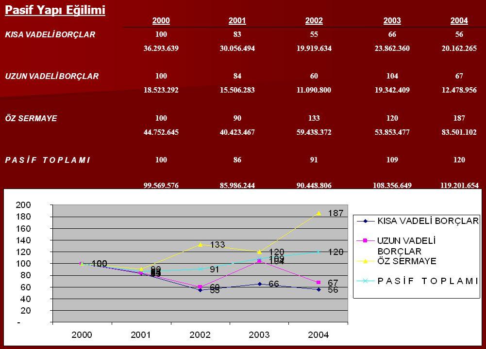 Pasif Yapı Eğilimi 2000 2001 2002 2003 2004 KISA VADELİ BORÇLAR 100 83