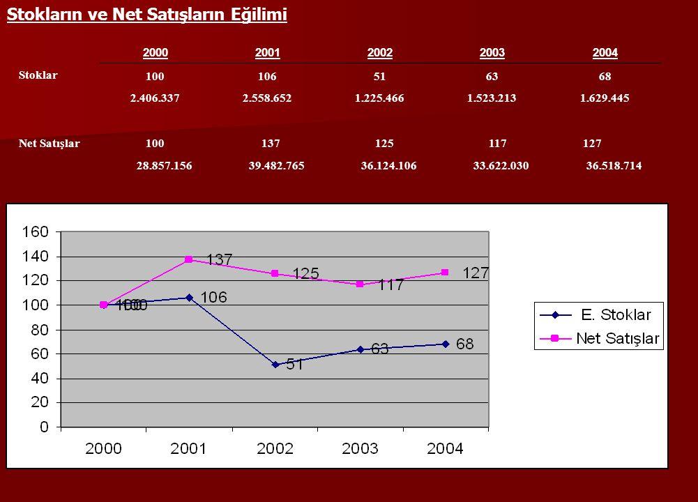 Stokların ve Net Satışların Eğilimi