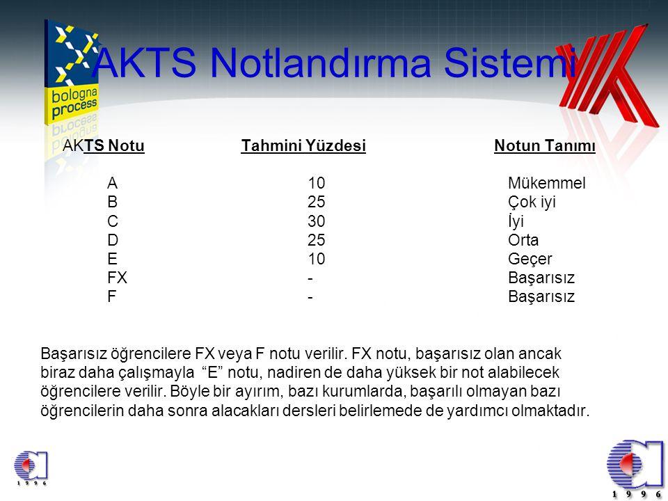 AKTS Notlandırma Sistemi